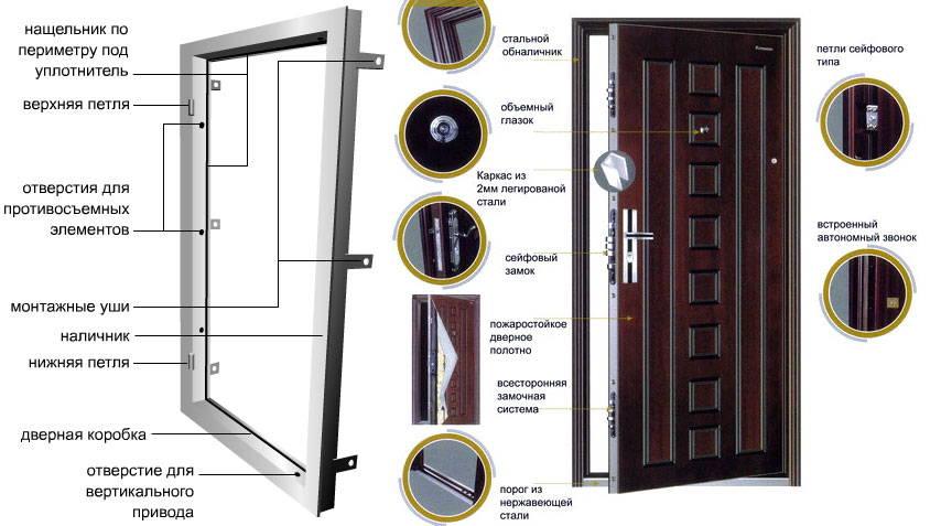 как правильно выбрать железную входную дверь